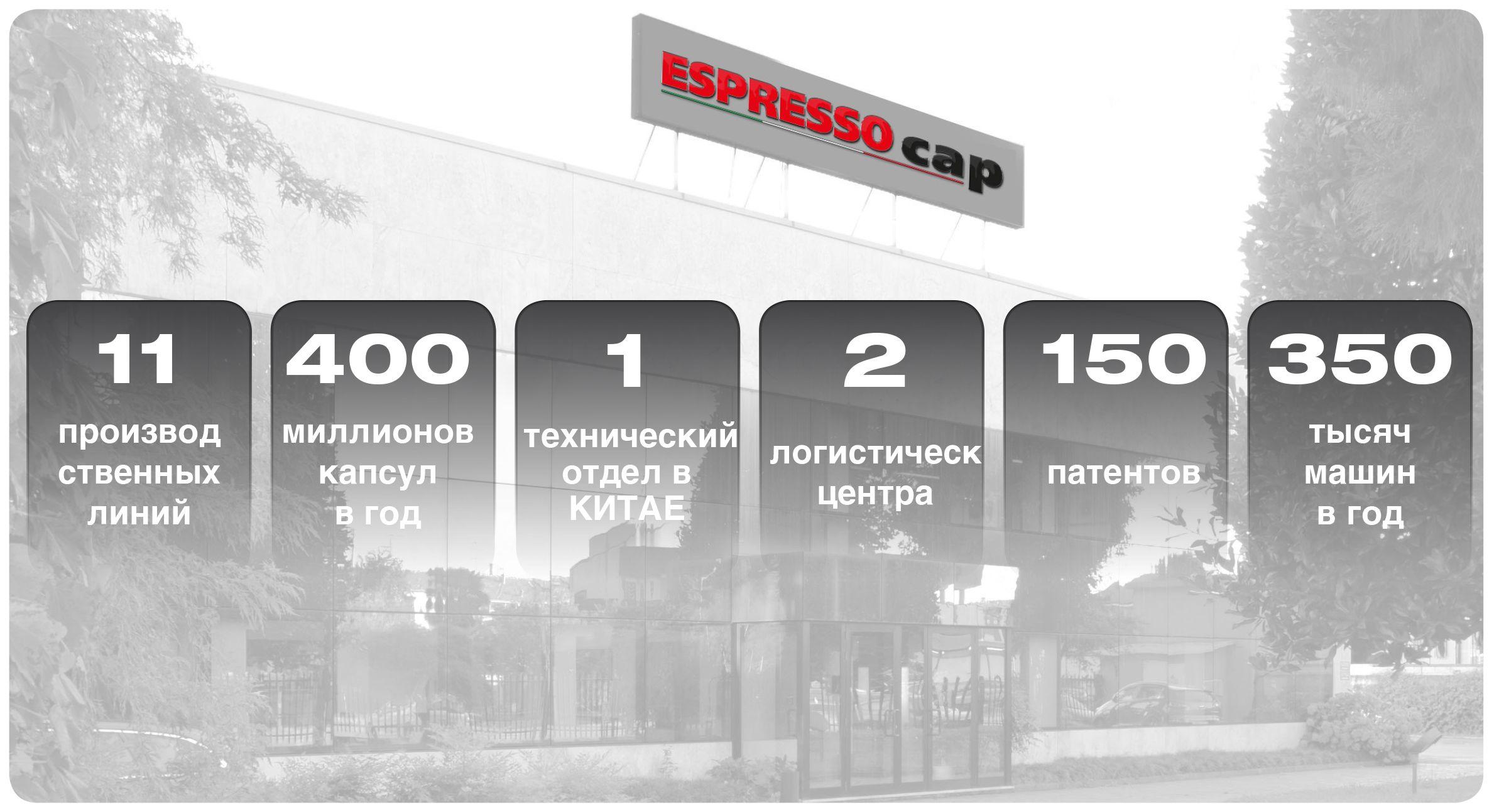 EspressoCap – Numbers